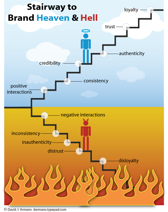 Stairway to Brand Heaven or Hell