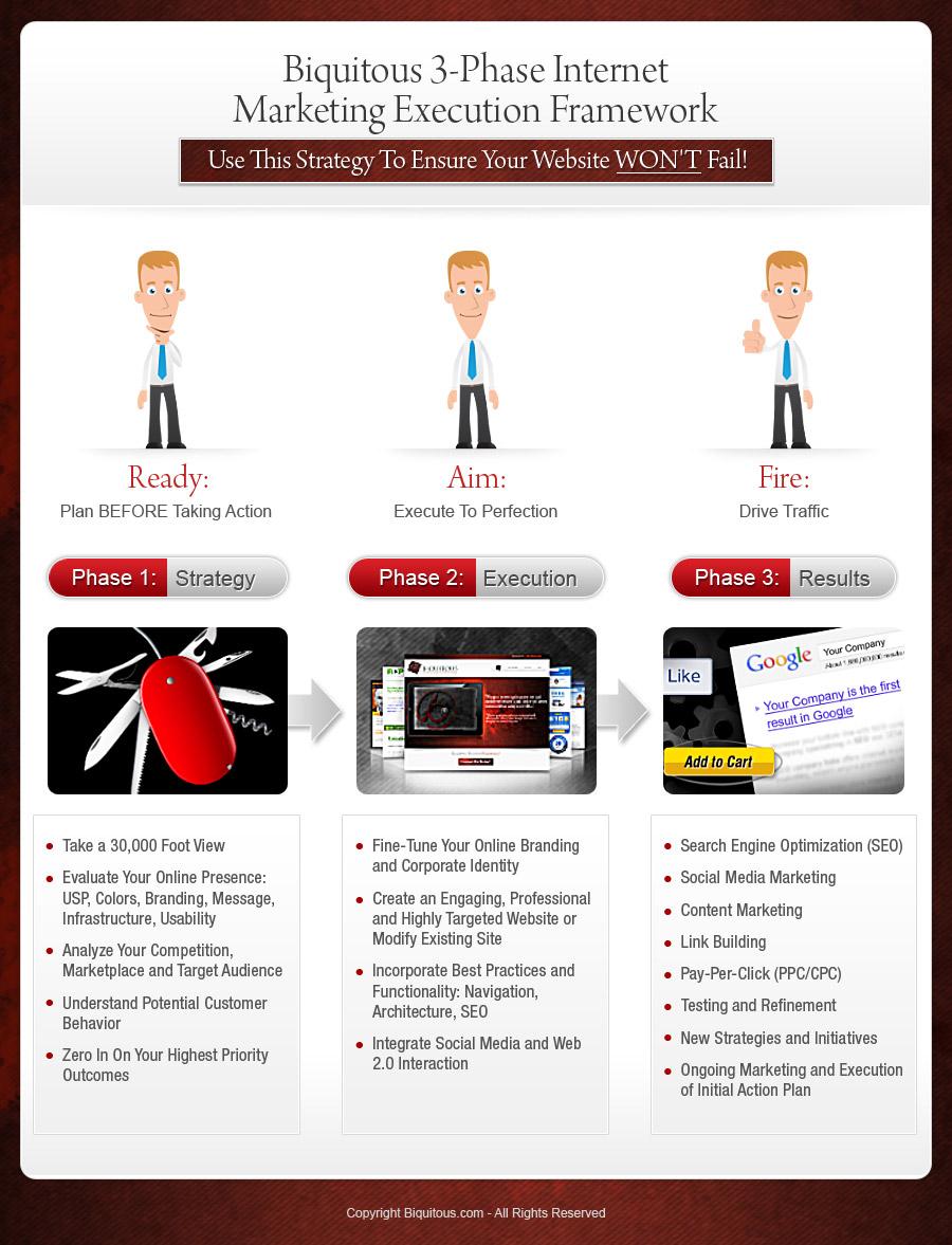 Biquitous 3 Phase Internet Marketing Execution Framework
